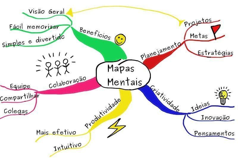 exemplo mapa mental